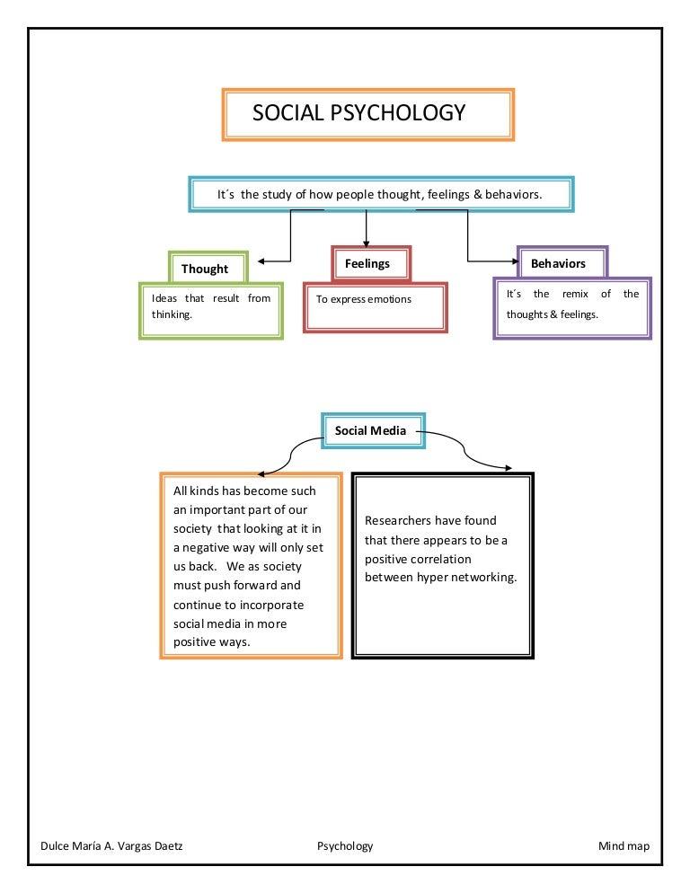 Social Psychology Mind Map