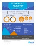 The Social Media Recruiting Landscape