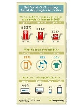 Social Shopping Is On the Rise.