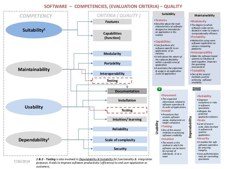 Software Evaluation Competency, Criteria, Quality