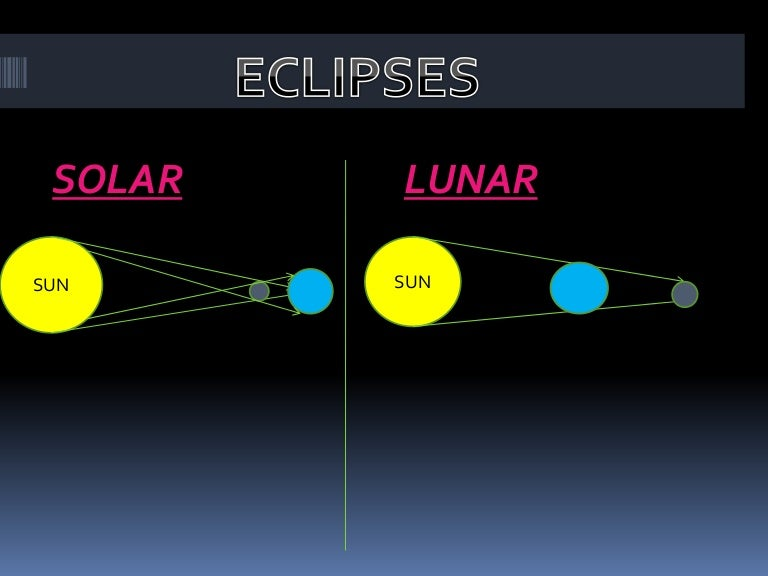 Solar And Lunar Eclipse