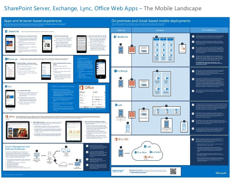 The Mobile Landscape with SharePoint, Exchange, Lync, Office