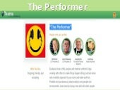 Spyros langkos Leadership Style: The Performer