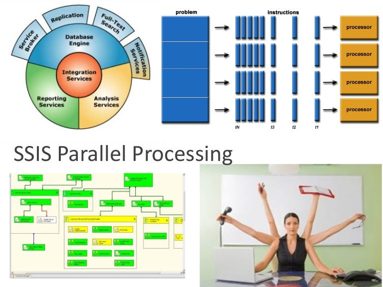 Fascinate with SQL SSIS Parallel processing