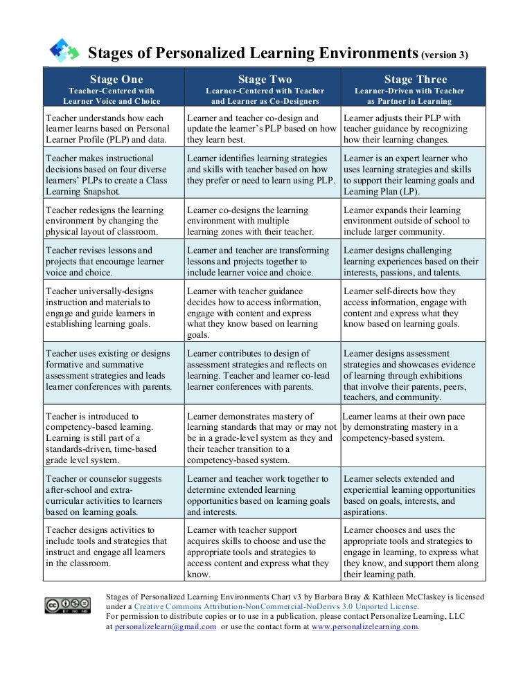 Stages of Personalized Learning Environments (v3)