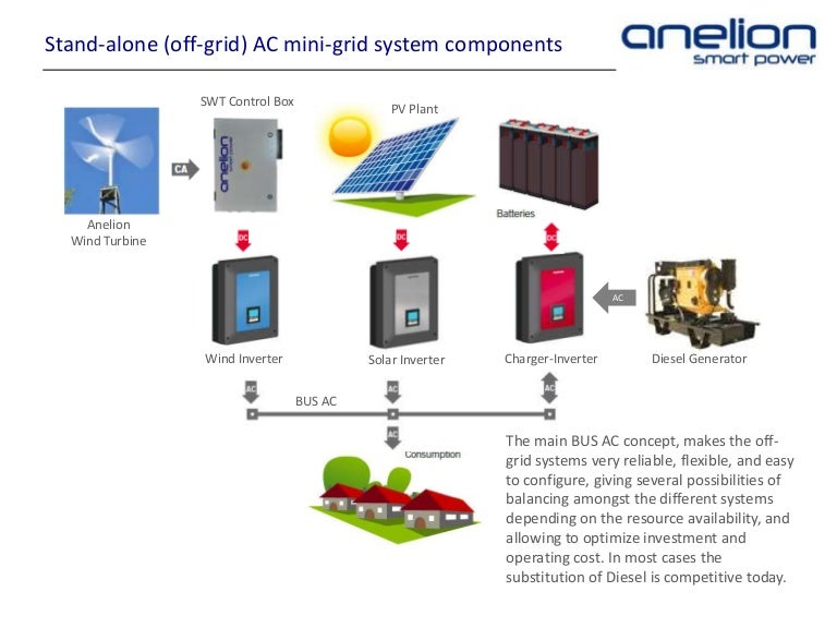 Stand Alone Off Grid Isolated Ac Mini Grid System