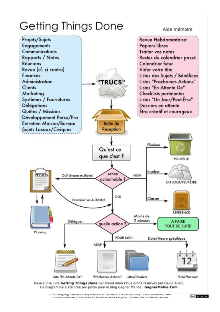 Gtd Petits Mod 232 Les 224 Imprimer Pour Formation