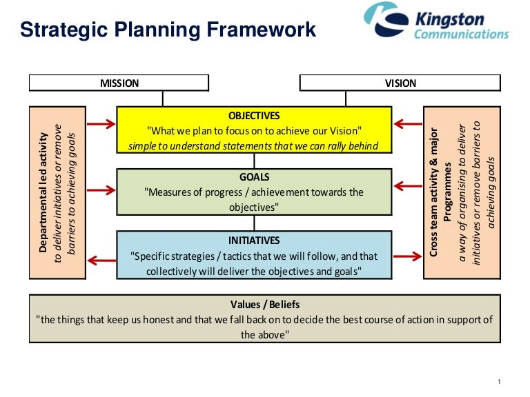 strategic planning   page