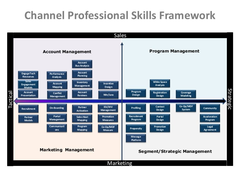 Successful Channel Manager Skills Matrix on sales design, sales profiling, sales performance, sales by region, sales database, sales field work, sales advertising, sales management, sales survey, sales reporting, sales development strategies, sales word cloud, sales visuals, sales process map, sales technology,