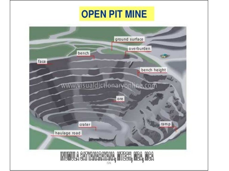 Surface Mining Entry System