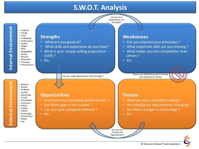 swot analysis of warid telecom Swot analysis of warid telecom project outline history of warid telecom al wateen telecom introduces warid telecom in pakistan, which is a telecom company of abu dhabi  they introduce warid telecom march 2004 in pakistan and they hired the ceo of the company in.