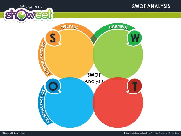 SlideShare  Blank Swot Analysis Template