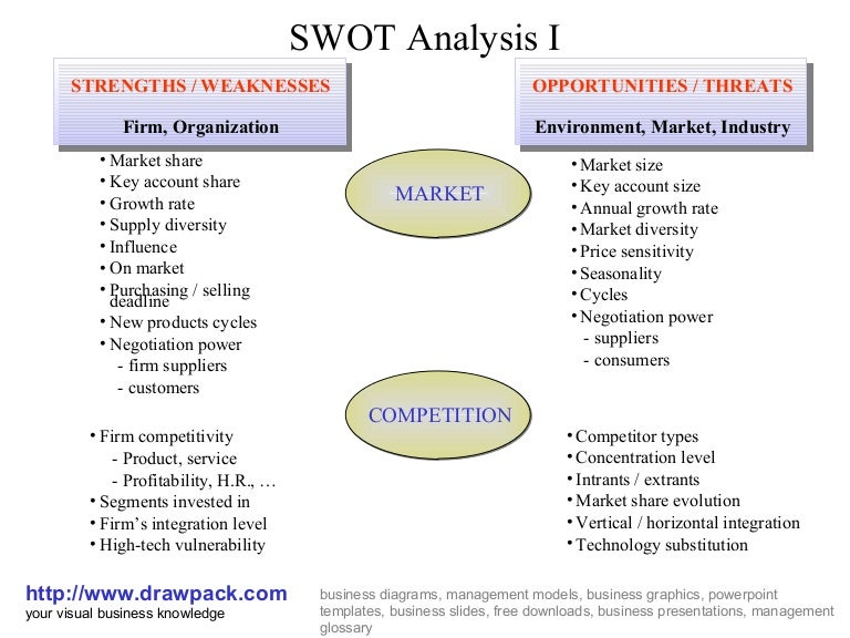 Swot analysis i diagram ccuart Image collections