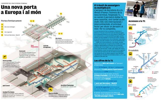 La nueva terminal aérea de Barcelona
