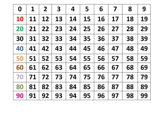 Tabela numérica e fichas escalonadas
