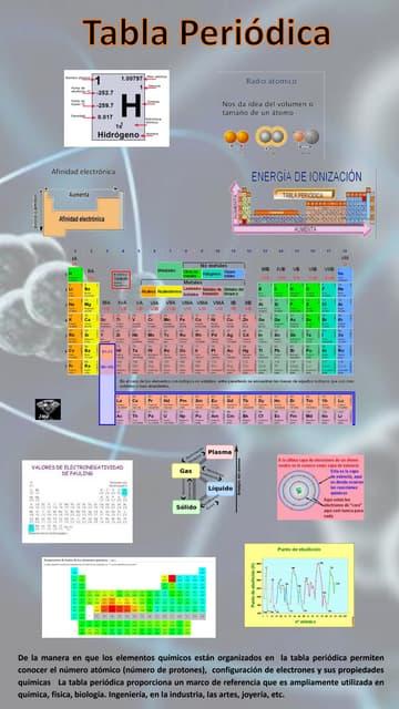 Estructura de la tabla periodica urtaz Choice Image