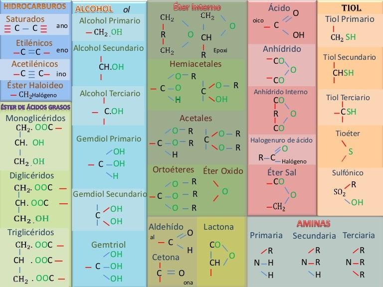Groups Funcionales Quimica Organica Pdf Download