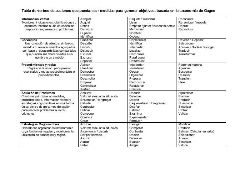 Tabla de verbos de acciones medibles para generar objetivos