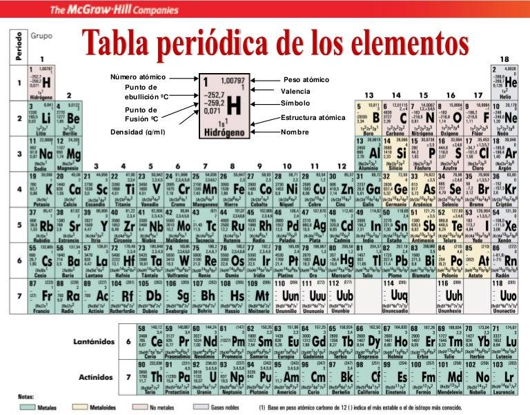 Tabla periodica de los elementos quimicos densidad choice image tabla periodica de los elementos quimicos densidad gallery tabla periodica de los elementos quimicos densidad gallery urtaz Image collections