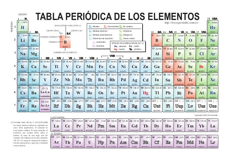 Tabla periodica de los elementos color urtaz Choice Image