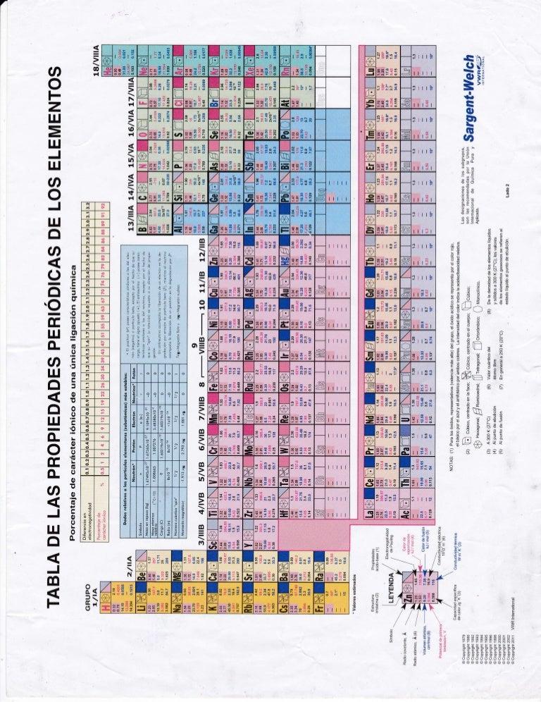 Tabla periodica 2 urtaz Images