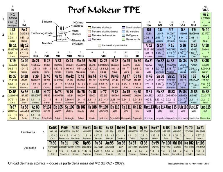 Tabla periodica de los elementos qumicos urtaz Choice Image