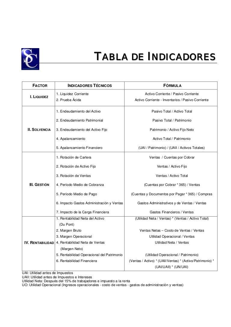 Tablas formulas y conceptos de indices financieros
