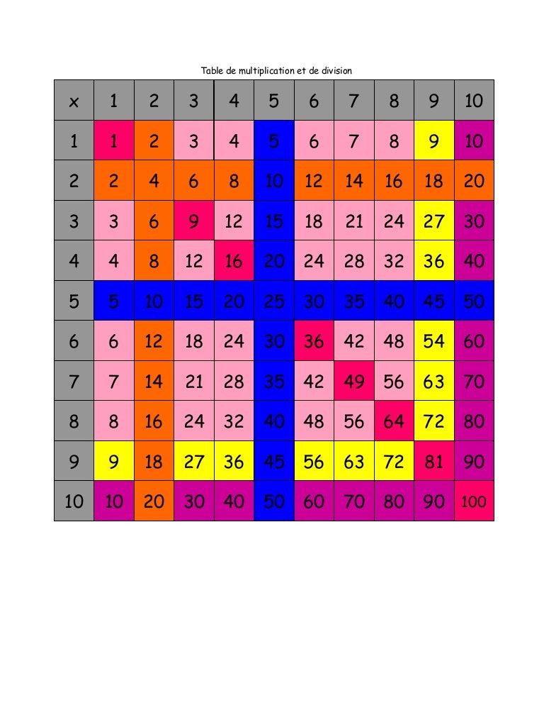 Table De Multiplication Et Division 10 X 10 Avec Couleurs