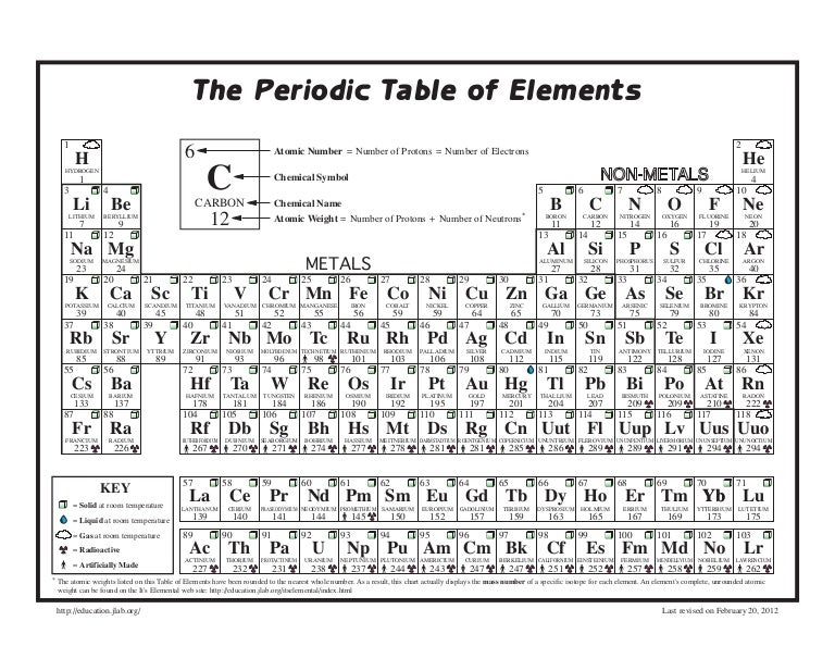 Periodic Table With Atomic Mass In Whole Numbers Periodic