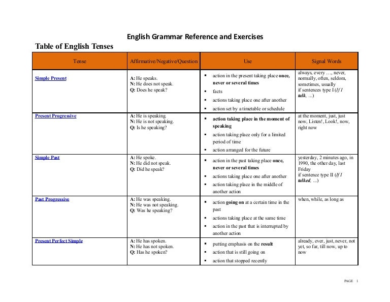 English Tenses Table Chart - Free Table Bar Chart
