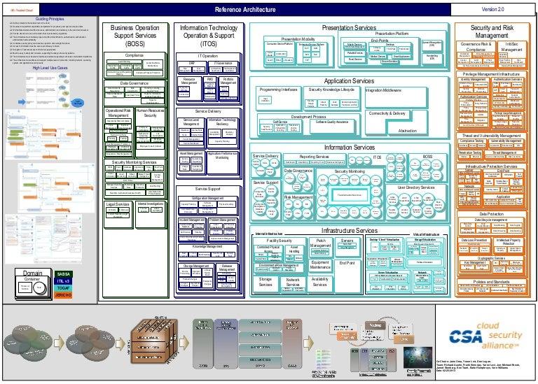 Tci Reference Architecture V2 0
