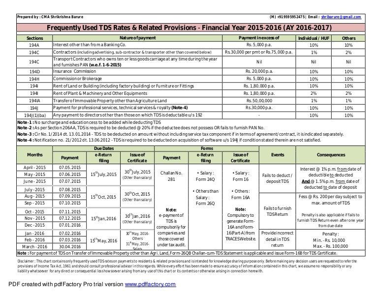 Property Tax Form 2015-16 Pdf