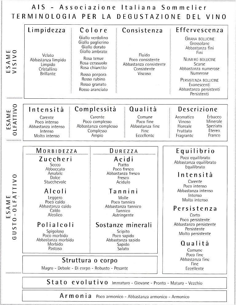 Terminologia per la degustazione del vino ais for Terminologia gastronomica pdf