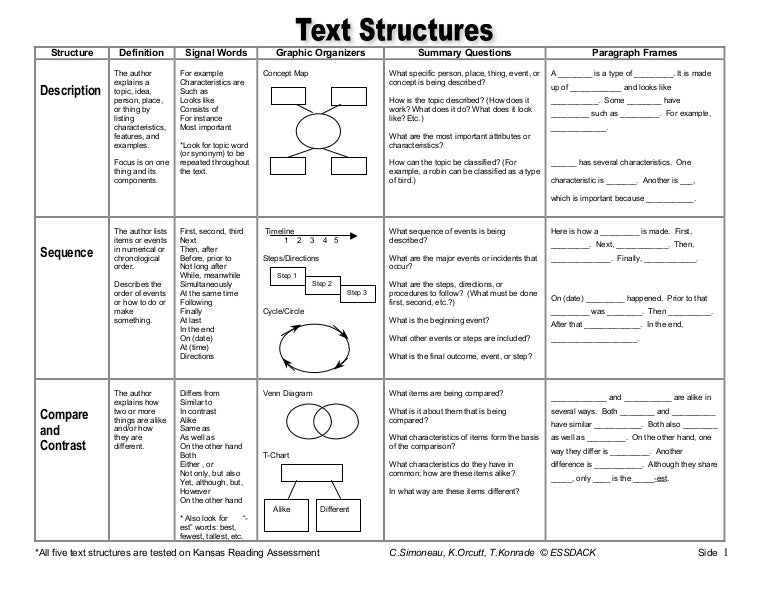 Text structure master chart – Identifying Text Structure Worksheets