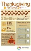 Thanksgiving Air Travel: By the Numbers