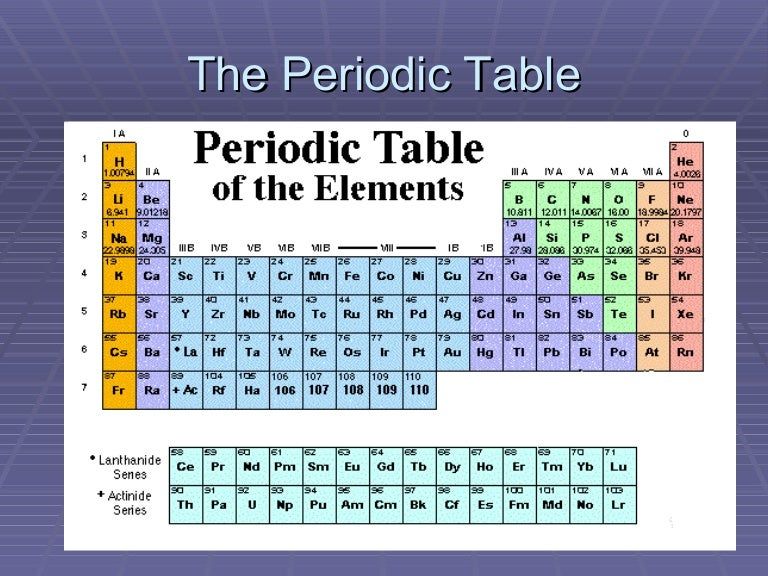 The periodic table presentation 1 urtaz