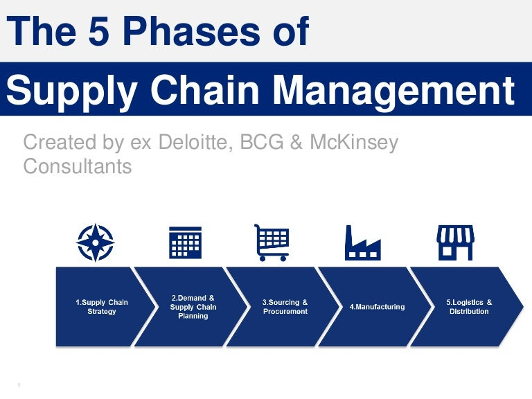 Supply Chain Management Training in Powerpoint | By ex