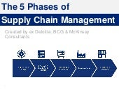 Supply Chain Management Training in Powerpoint   By ex-McKinsey Consultants