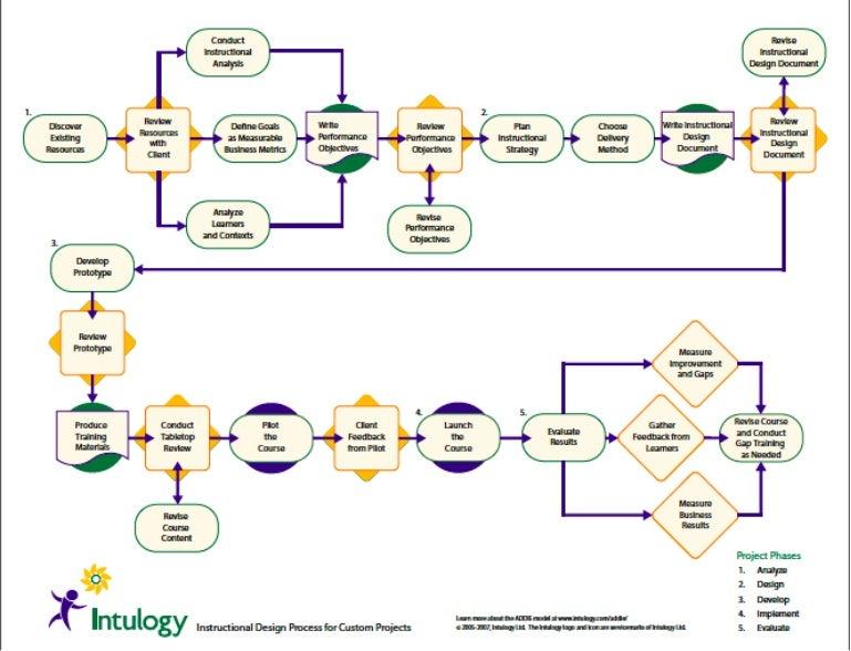 the addie model flow chart - Flowchart Model