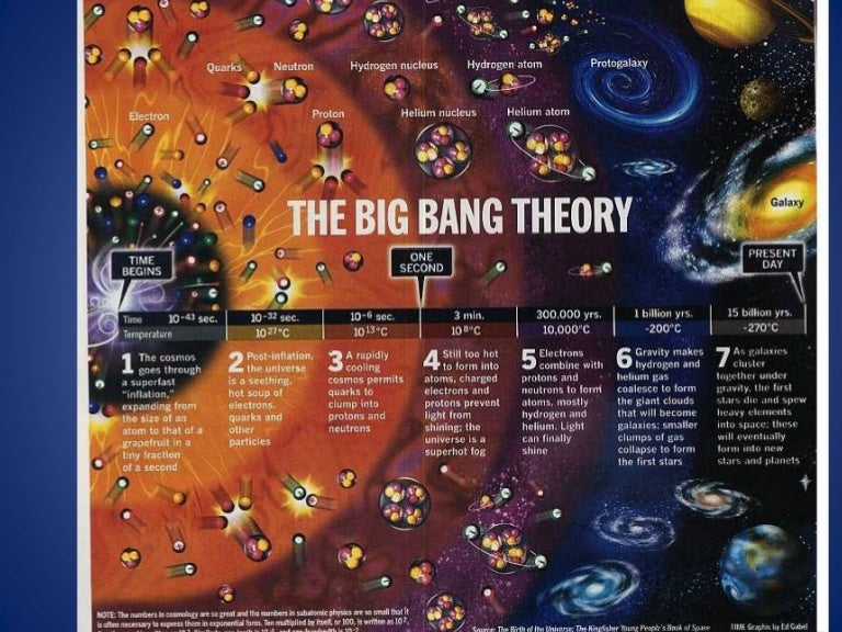 Earth Science Astronomy The Big Bang Theory