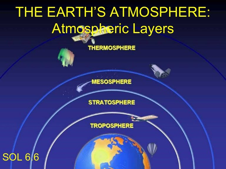The earth's atmosphere atmospheric layers Earth Atmosphere Diagram