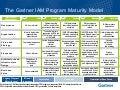 Gartner Iam Program Maturity Model