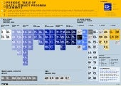 The Periodic Table of Data Literacy Program Elements by Data-X Academy