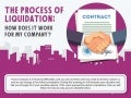The Process of Liquidation: How Does it Work for My Company