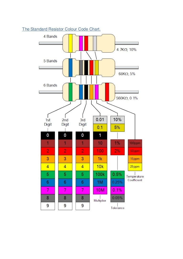 Standard resistor colour code chart the standard resistor colour code chart geenschuldenfo Image collections