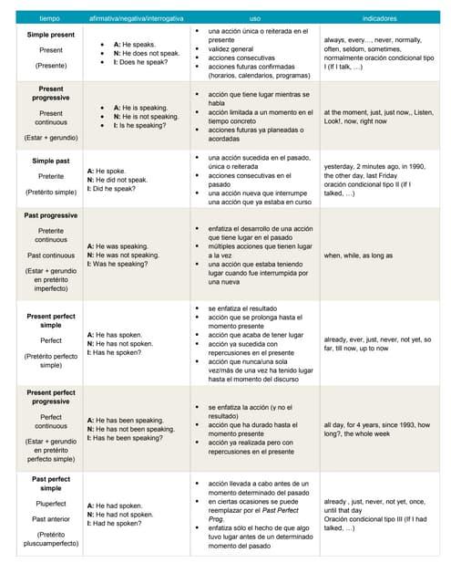Ingles Tiempos Gramaticales 21259 Completo