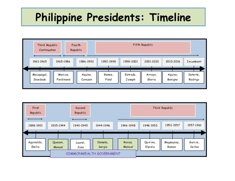 philippine presidents  a timeline