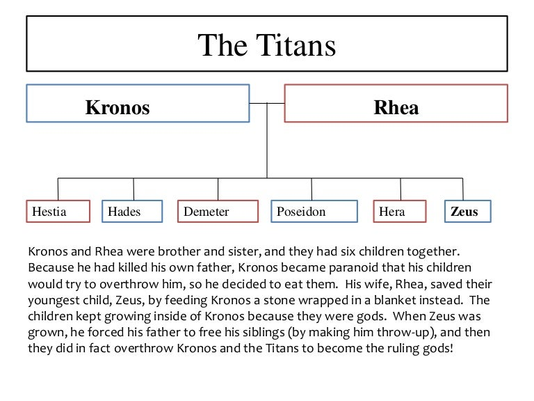 Titans Greek Gods