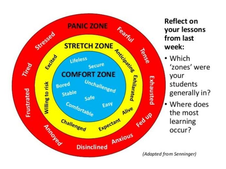 Image result for challenge zone growth mindset