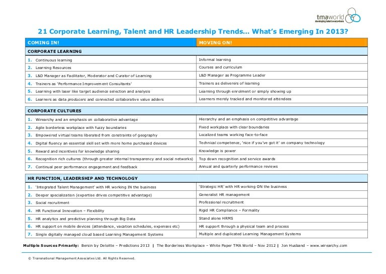 TMA World: Corporate Learning, Talent and HR Leadership